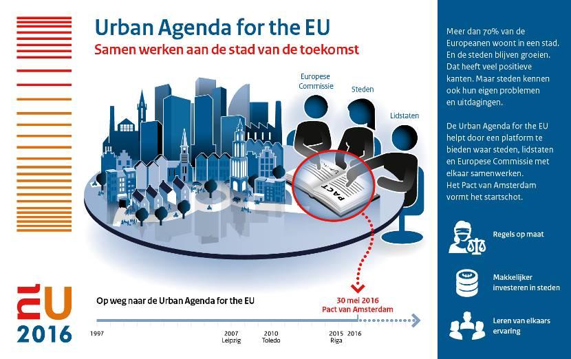 eu-urban-agenda-3doelen