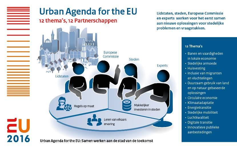 eu-urban-agenda-12