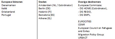 deelnemers-migratie